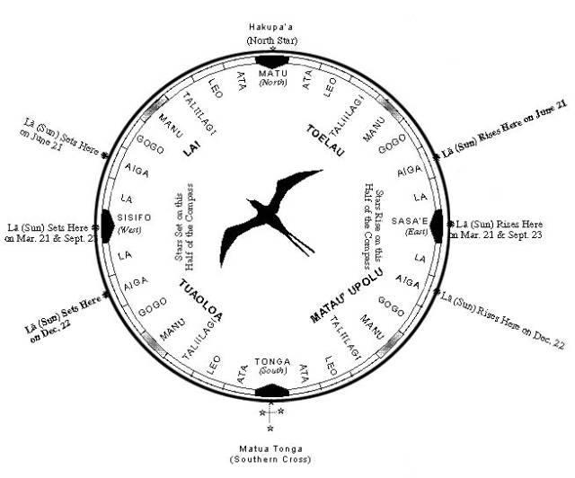 Samoan voyaging star compass.jpg