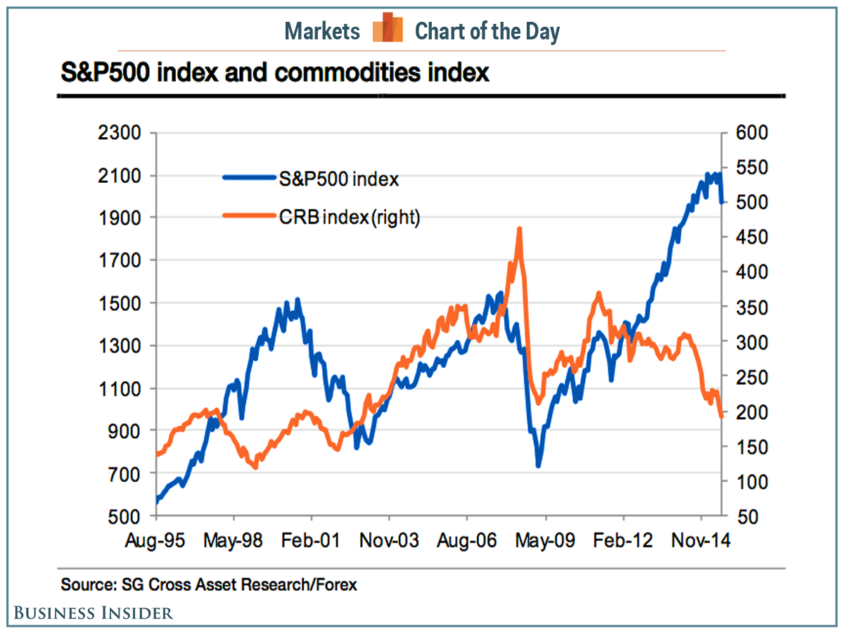 cotd-crb-sp500.png