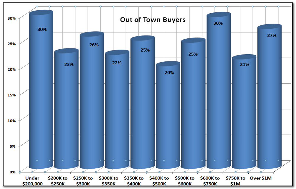 "Note - ""Out of town buyers"" are local buyers who used an out-of-town agent. There are many more buyers from out of town but they used a local agent so we can't track them. It's important if you're selling your house that your agent can reach these out of town agents agents and buyers. Othwise, you're missing out on a quarter or more of potential buyers of your home."