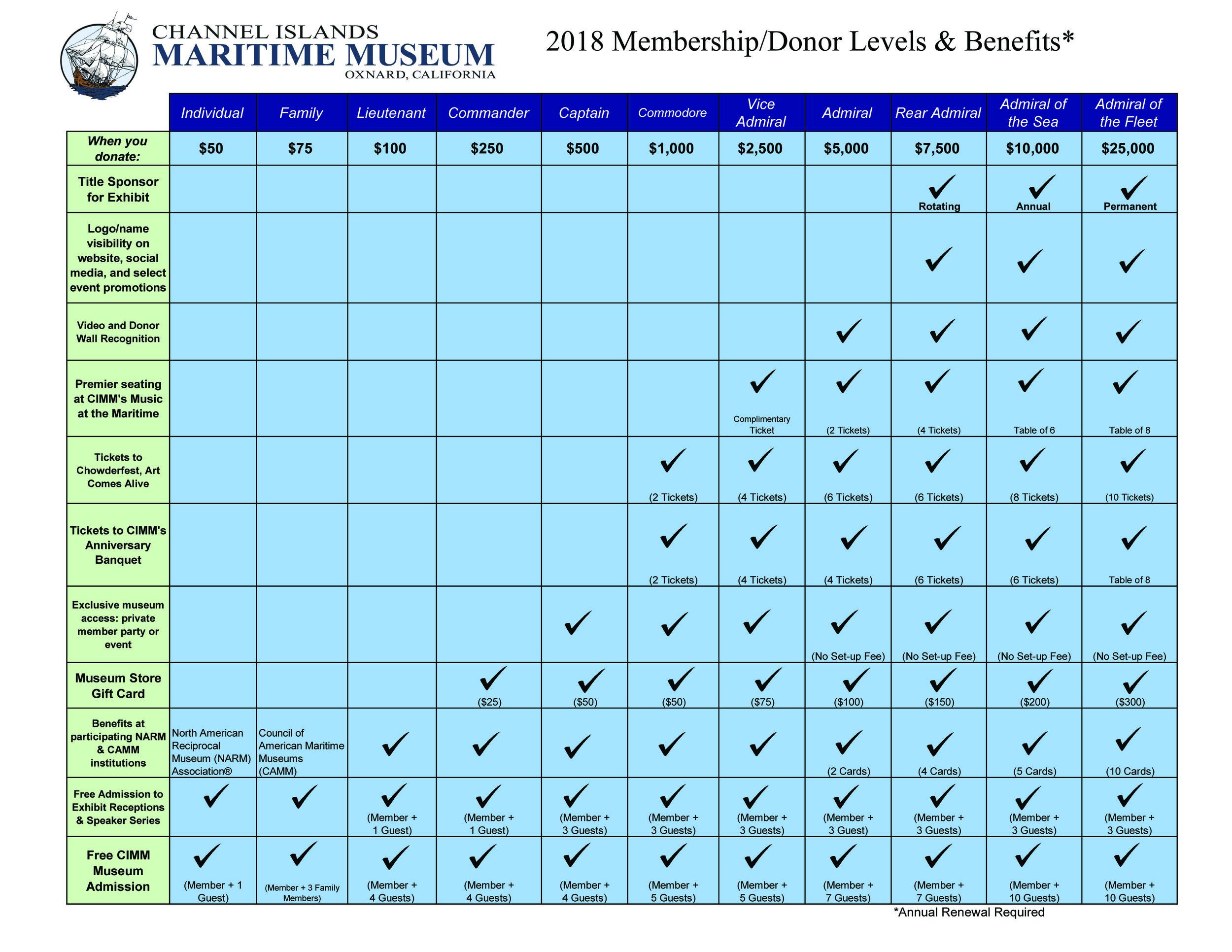 CIMMVC Membership Chart_2018.jpg
