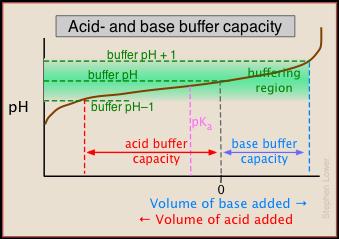 buffering capacity.png