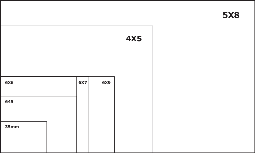 Comparing film sizes: Everything larger than 35mm and 6x9 or smaller is considered medium format
