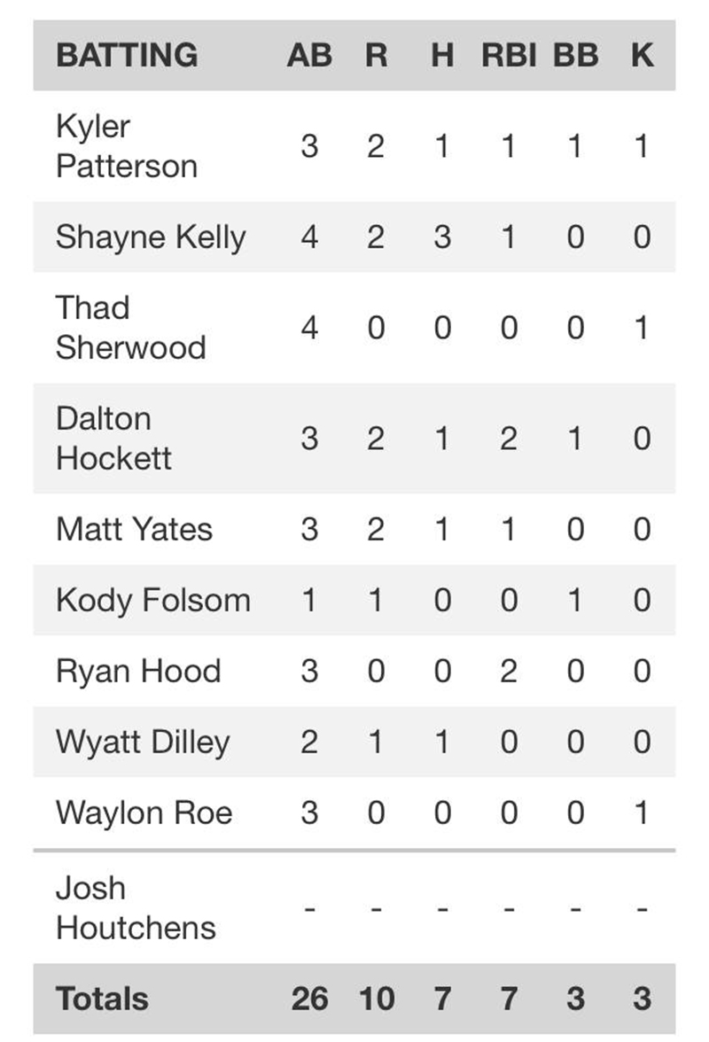 Game Summary  - Official Game Stats form CHS Varsity Baseball
