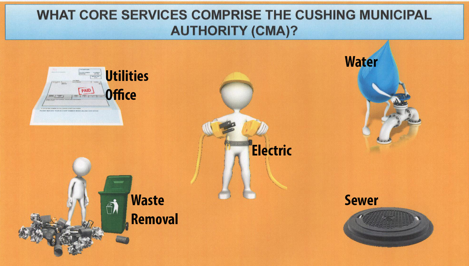 Graphic provided by the Cushing Board Of Commissioners and Cushing Conversations