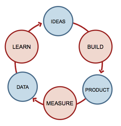 "Principles of ""The Lean Startup"""