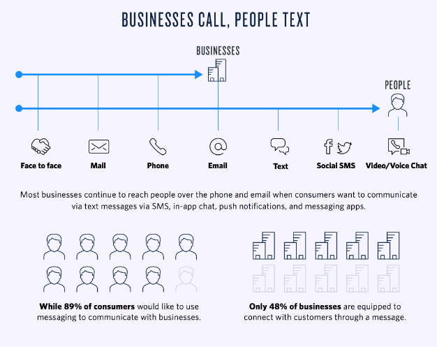 sms texting-texting line- business