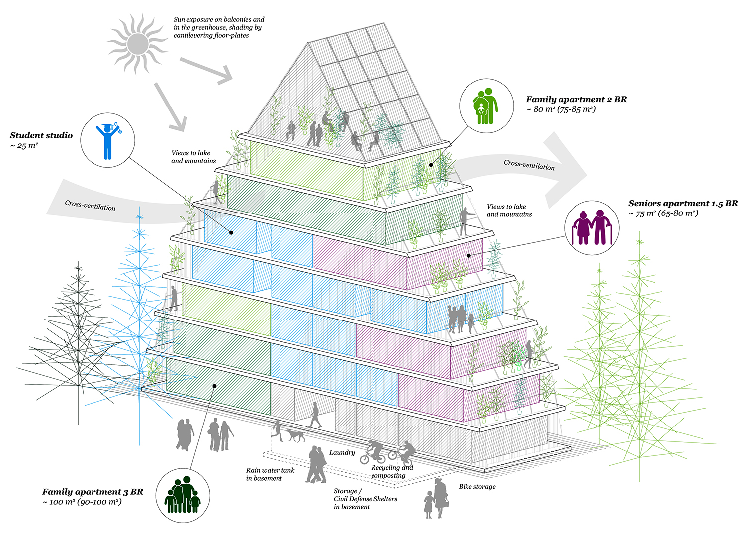 The axonometric projection shows the south-oriented typology