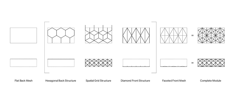 Layers of Module