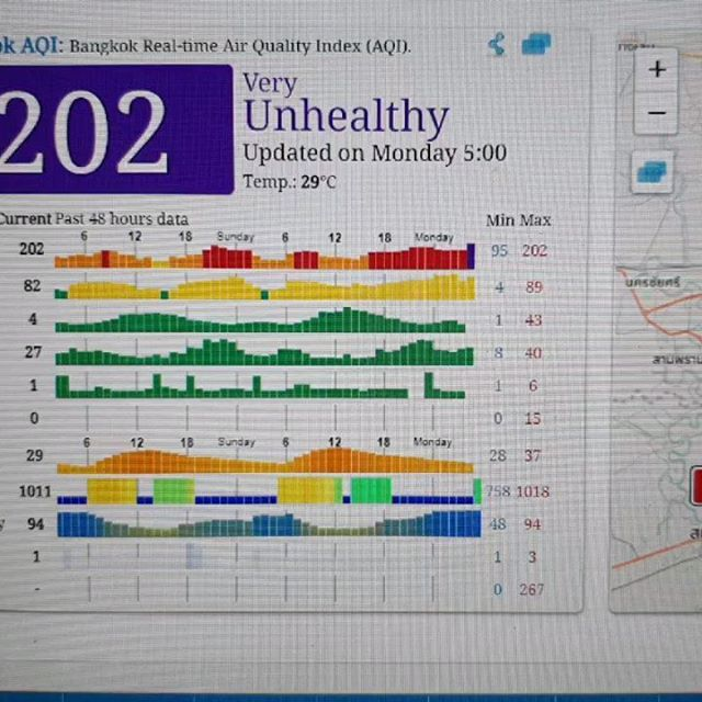 The visual difference between 202 PM2.5 and 80 PM2.5 as monitored by the air quality sensor at a hospital near our hotel in Bangkok.  This is a measurement of fine particulate matter which includes heavy metals that enter your bloodstream. Today at 80 when the photo was taken has been the lowest so far.  #climateemergency