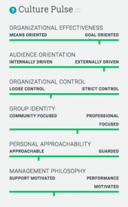 A view of our culture pulse assessment results on a spectrum