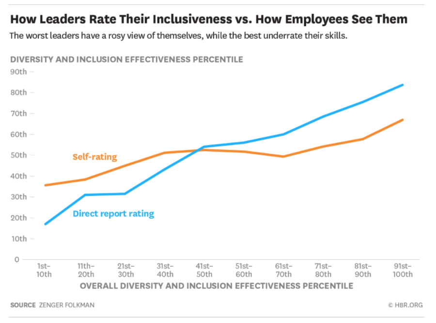 """Chart titled """"How Leaders Rate Their Inclusiveness vs. How Employees See Them"""