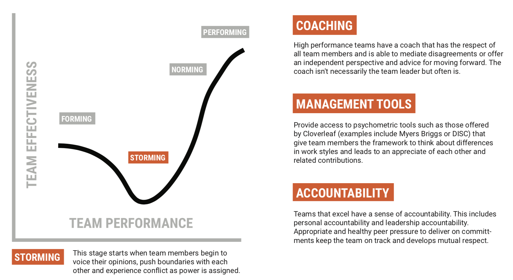"""Image with a graph showing that """"storming"""" is the second stage of team development"""