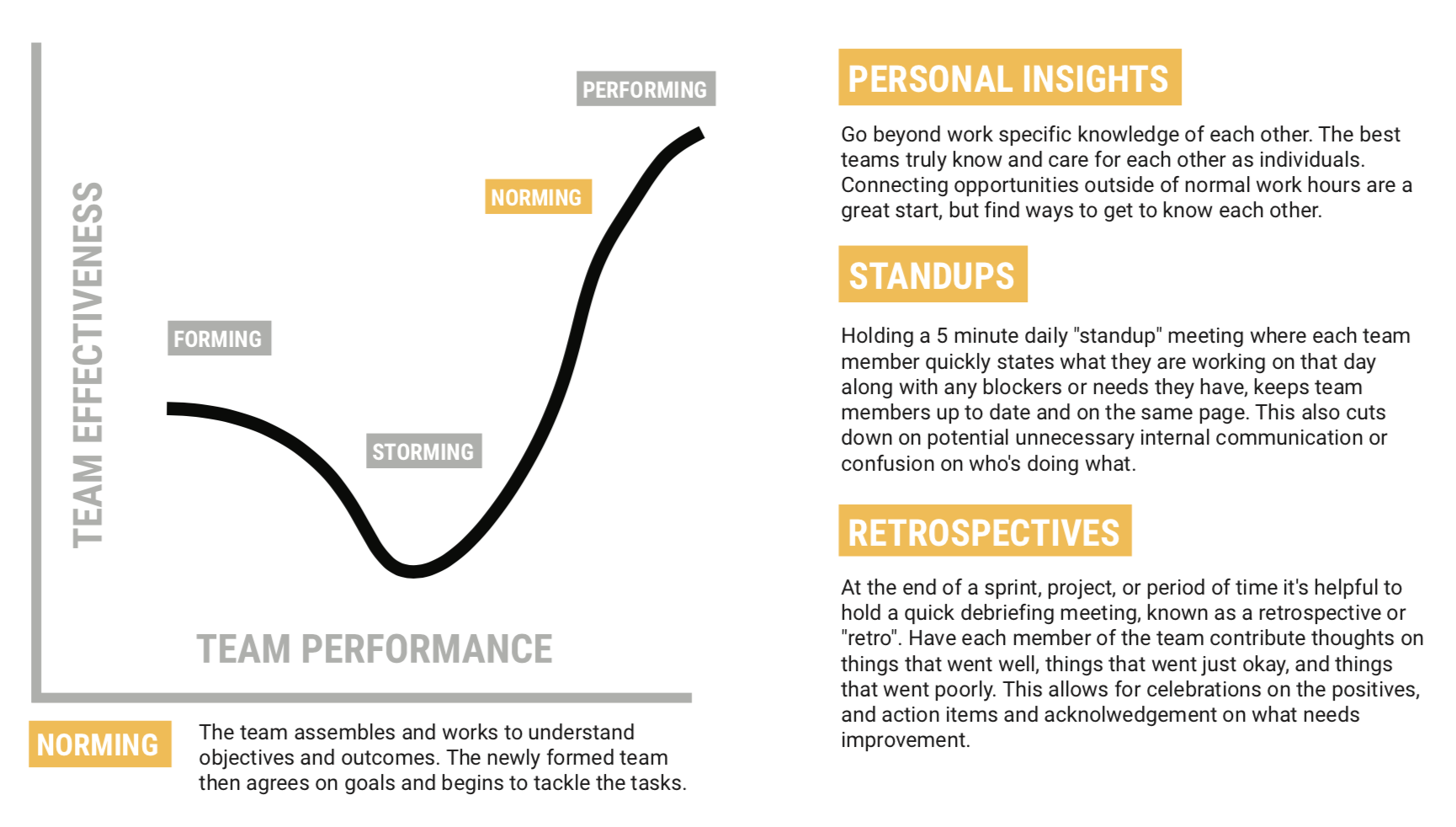 """Image with a graph showing that """"norming"""" is the third stage of team development"""