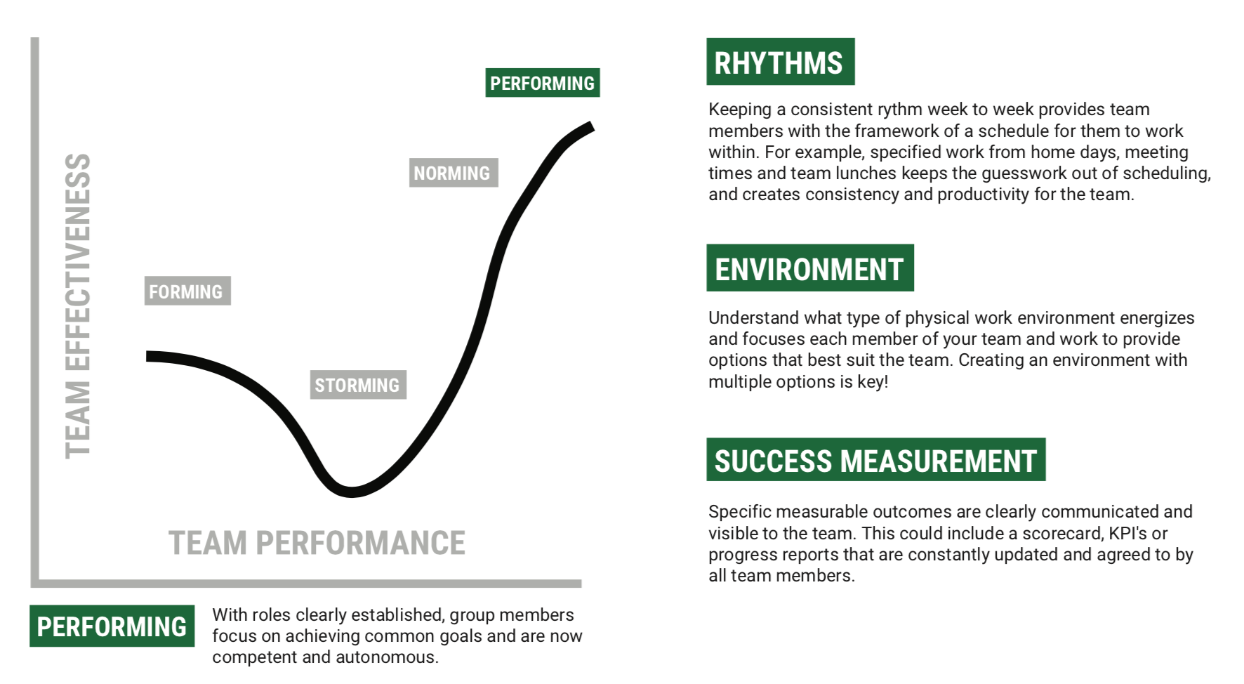 """Image with a graph showing that """"performing"""" is the final stage of team development"""