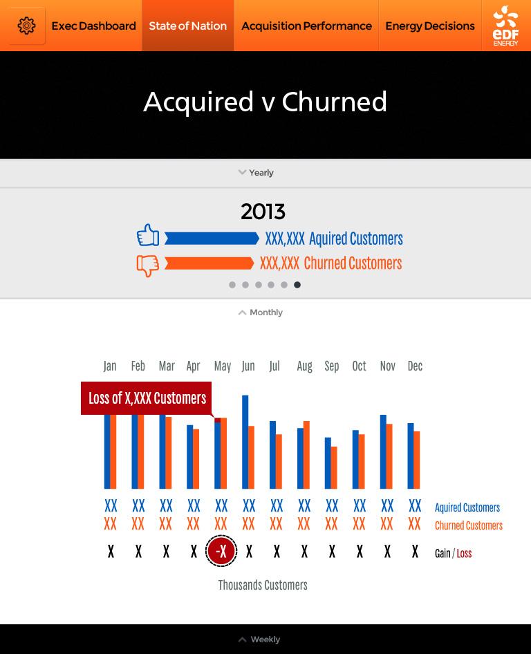 EDF-ExecDashboard-112Aquired-v-Churned-Monthly-v08anon.jpg