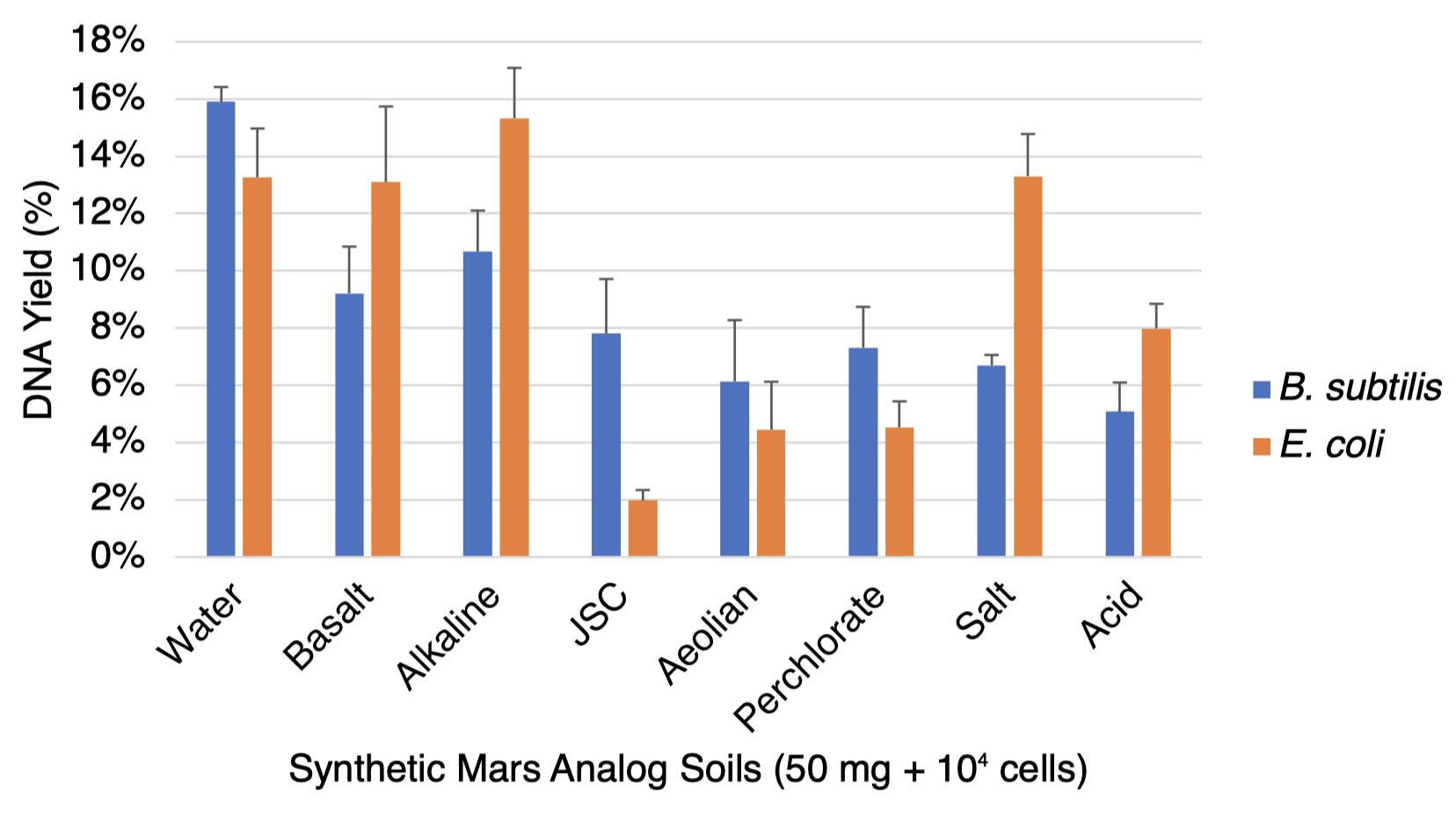 Modified extractions of spore and vegetative DNA from Mars analog soils. Our results indicate that a combination of desalting and completive binders is an adequate strategy for achieving our extraction goals (standard error shown, n = 3).
