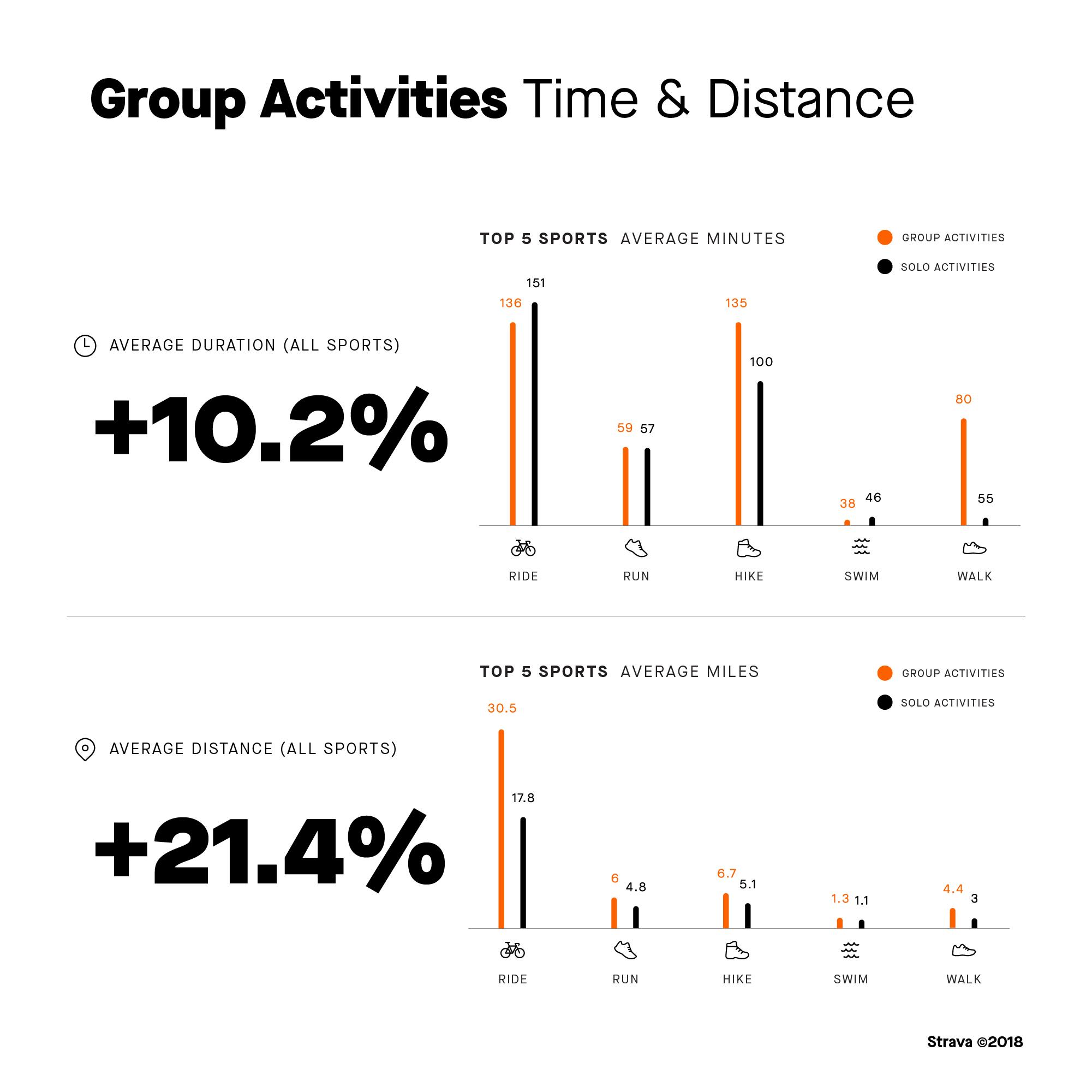 Set a goal to keep running, Strava data shows — Trail Running