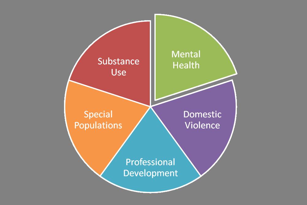 Mental Health HPWC Pie.png