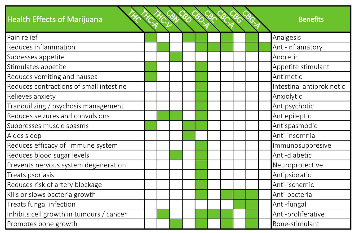 Health effects and benefits of Marijuana.