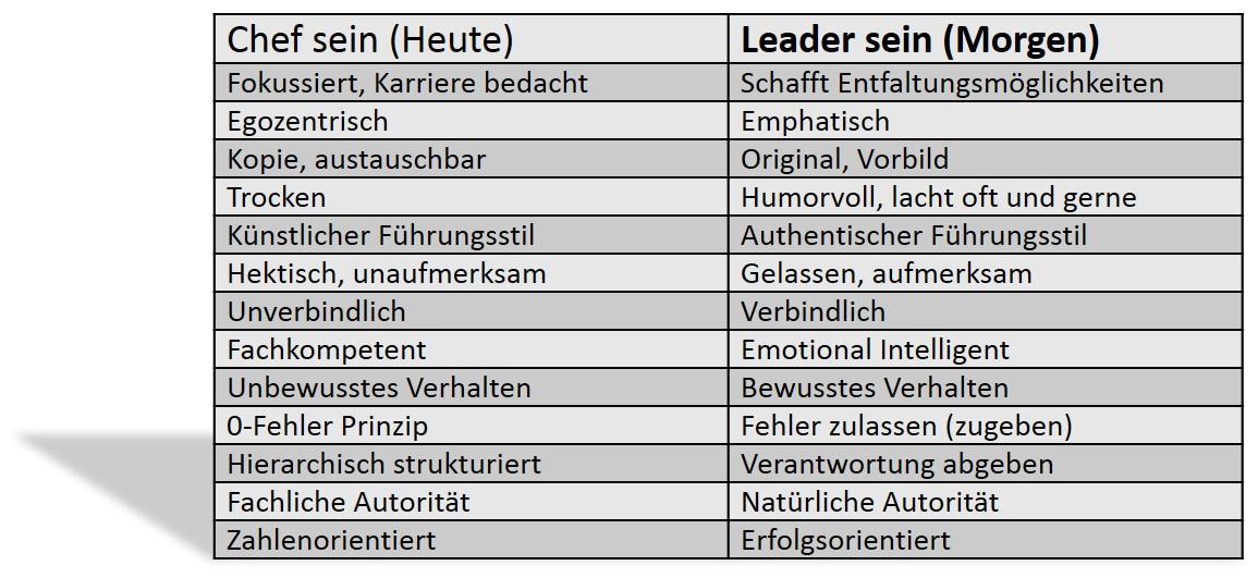 Leadership by Korner Coaching