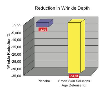 Skin Topography Analysis has shown a dramatic improvement in fine lines, wrinkles and deep creases with Smart  Skin Solutions Age Defense regimen.