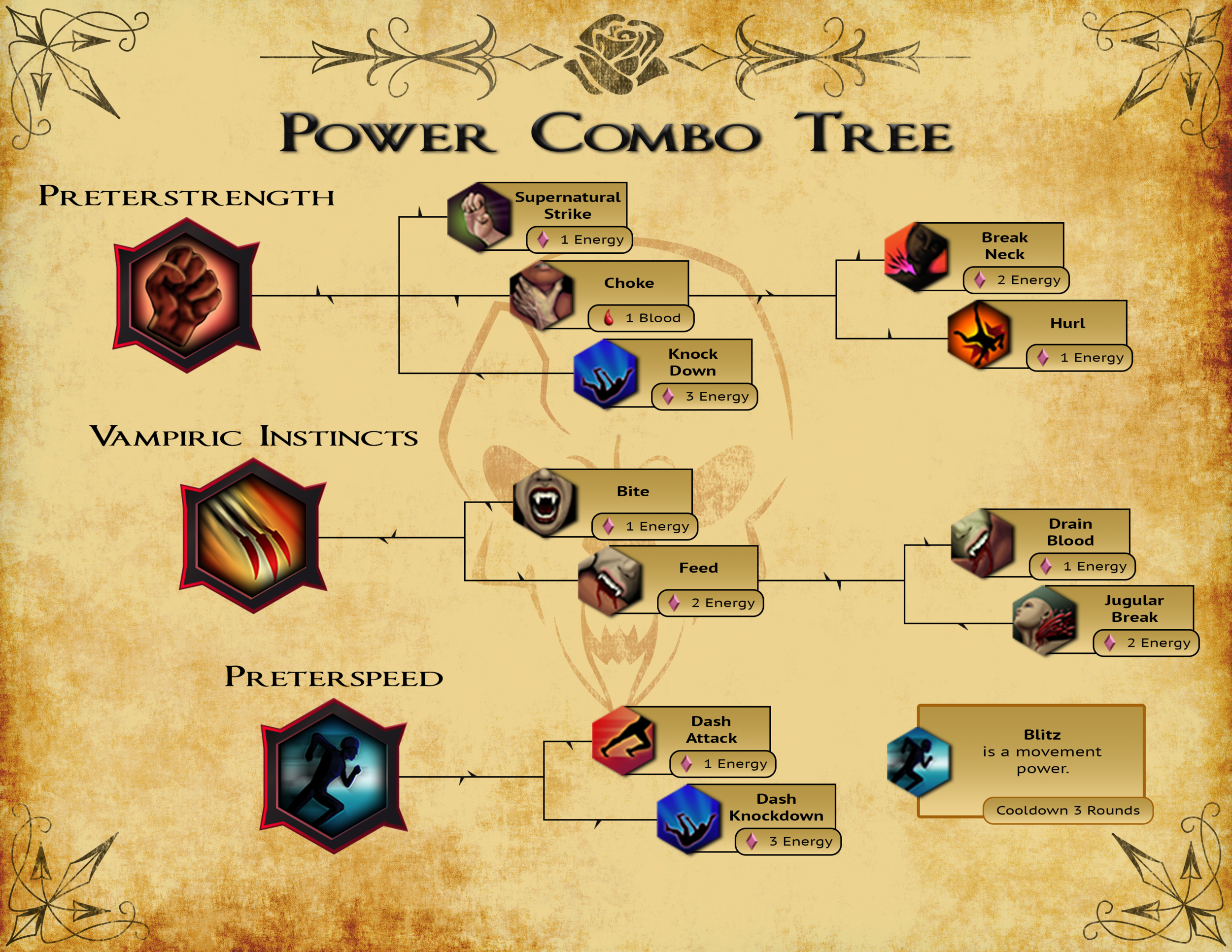 The above power tree shows a glimpse of the combat abilities, focusing specifically on the supernatural strength and supernatural speed branches of the vampire bailiwick.