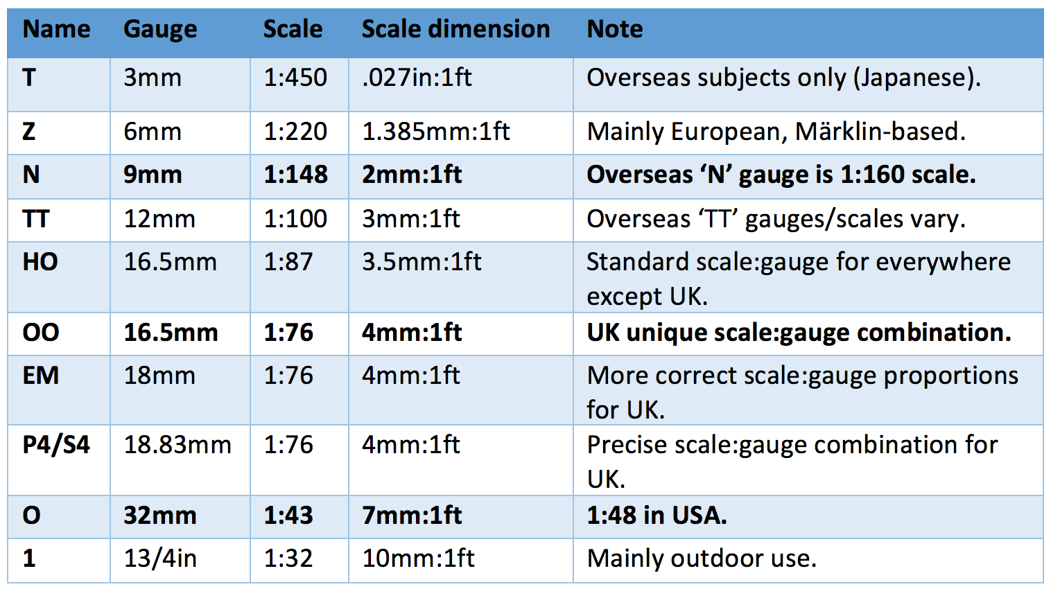 scales_and_gauges