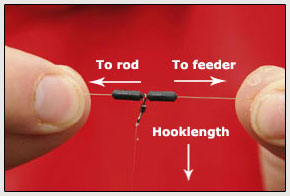 7. The swivel can spin freely between the Rig Stops, which slide up and down the reel line. This set-upreduces tangles, yet will pull apart if your reel line breaks so you do not tether a hooked fish