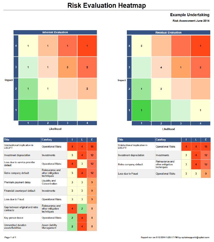 Risk matrix report showing distribution of risks.
