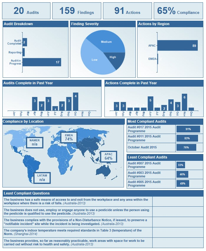 Global Compliance Reports
