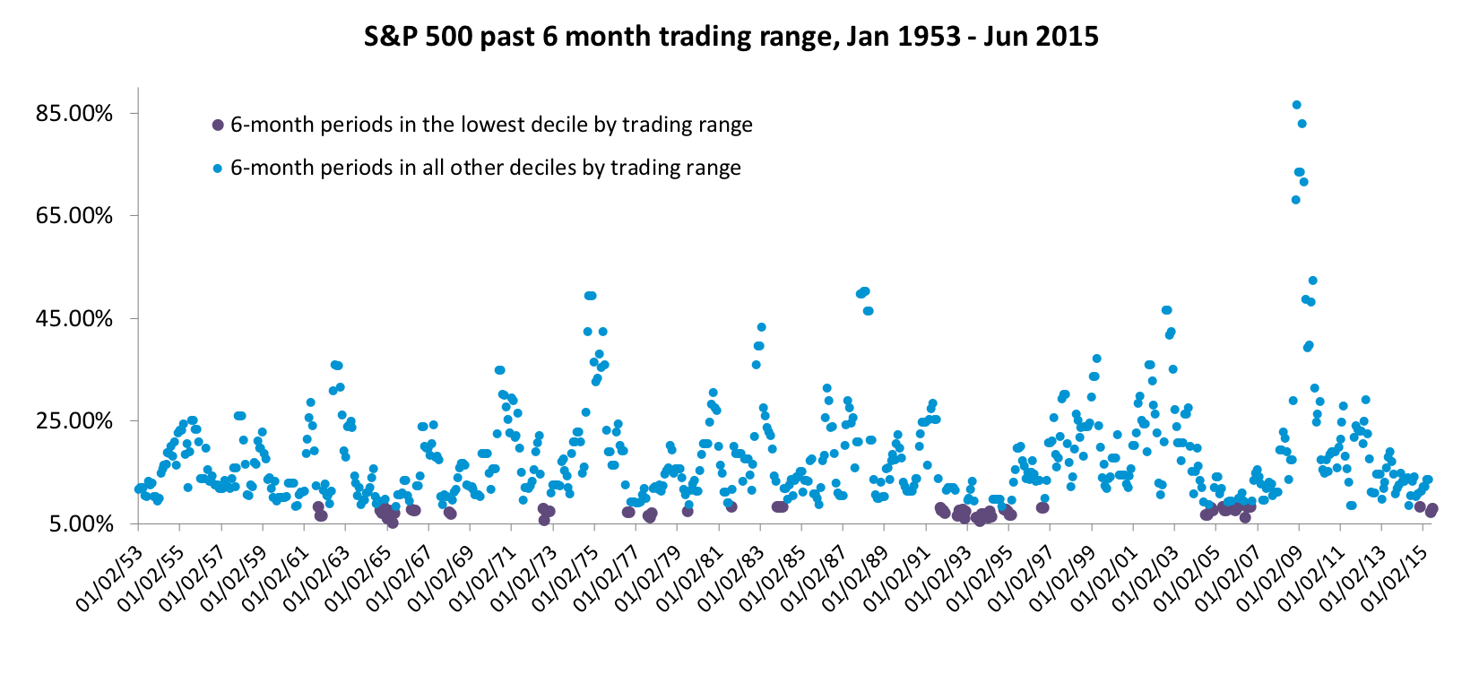 S&P 500 past 6 month trading range.png