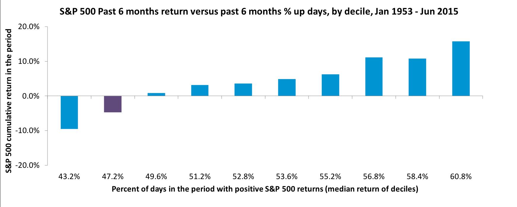 S&P 500 past 6 mo return.png