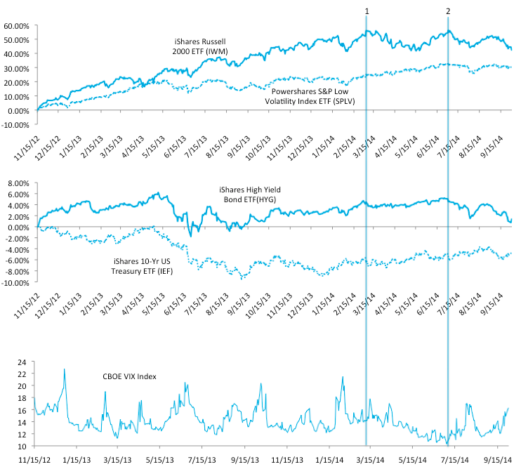 R2K & HY vs VIX over time.png