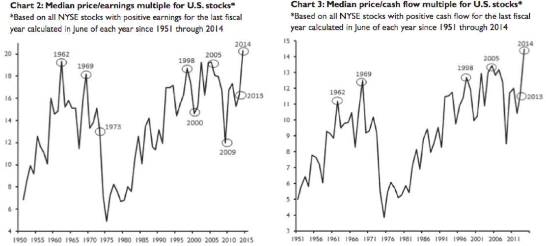 Source: Wells Capital Management