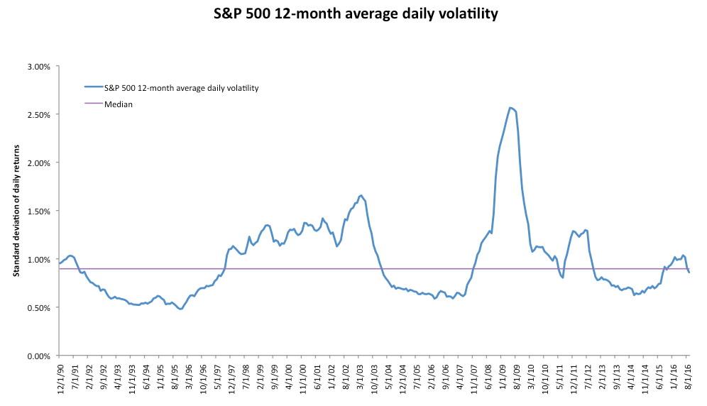 S&P realized vol.png
