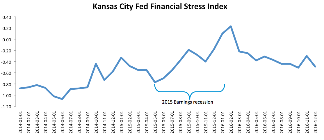 KC Fed stress index.png