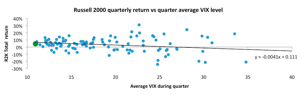 VIX vs total return.png