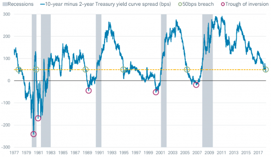 Schwab inverted yield curve.png
