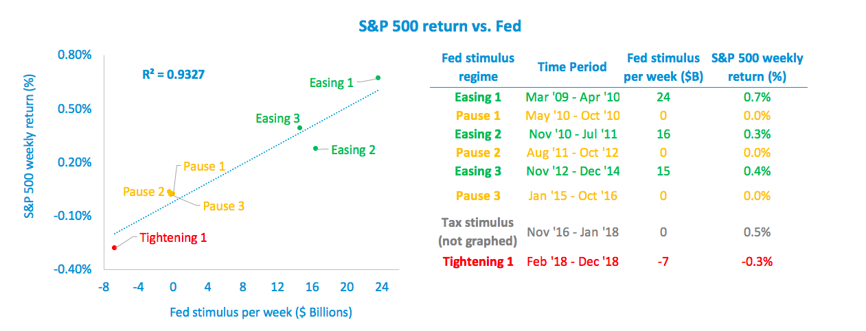 S&P 500 vs Fed Stimulus.png