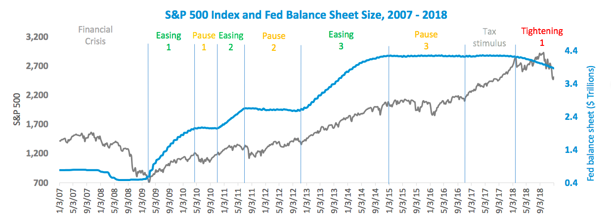 S&P 500 and Fed Bal Sheet over time.png