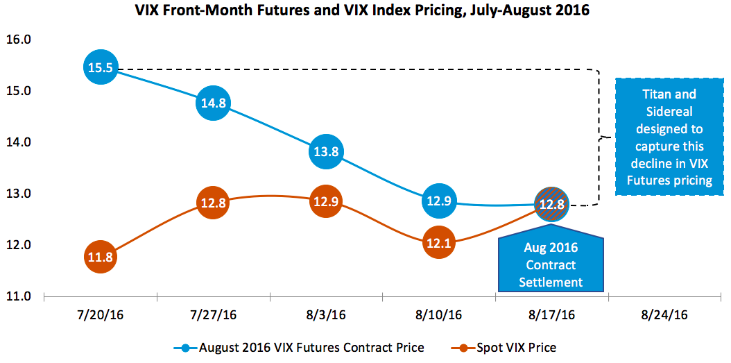 VIX roll down chart.png