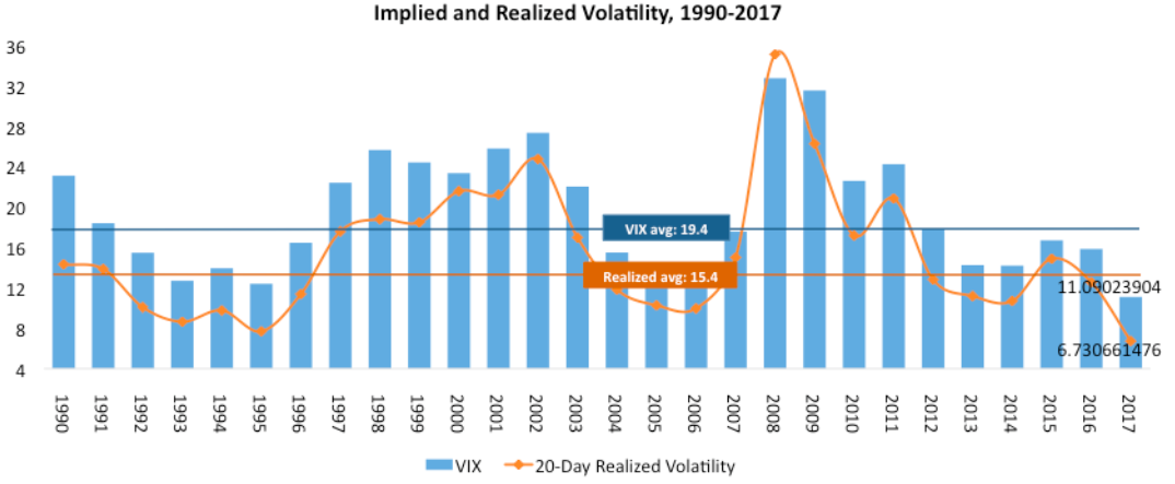 20190609 VIX vs Realized.png