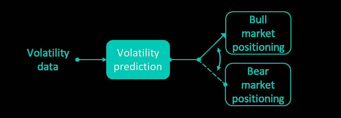 Volatility prediction.png