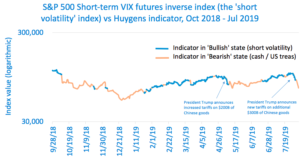 Signal vs Short Vol Index.png