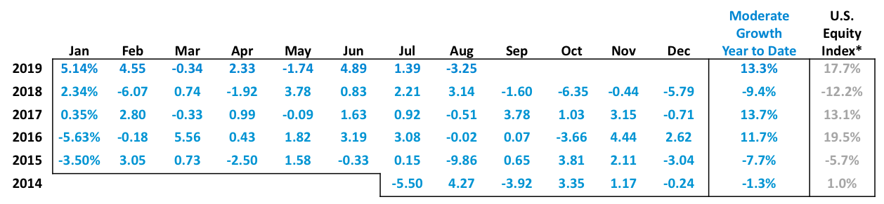 20190916 Moderate Growth table.png