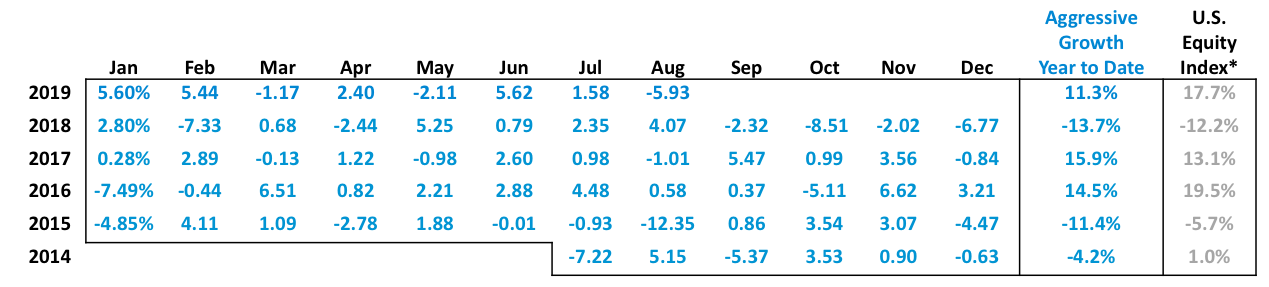 20190916 Aggressive Growth table.png