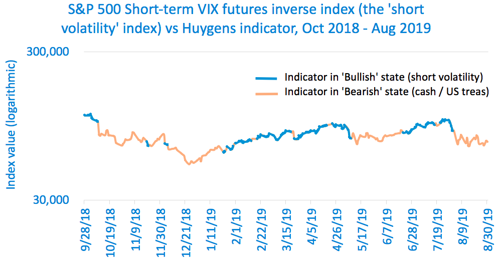 190916 Derivs indicator vs Short Vol Index.png