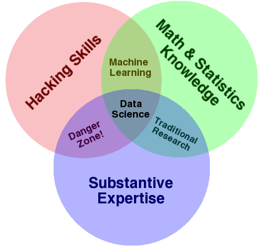Data Science Venn Diagram by  Drew Conway .