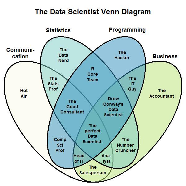 Stephan Kolassa's  data scientist