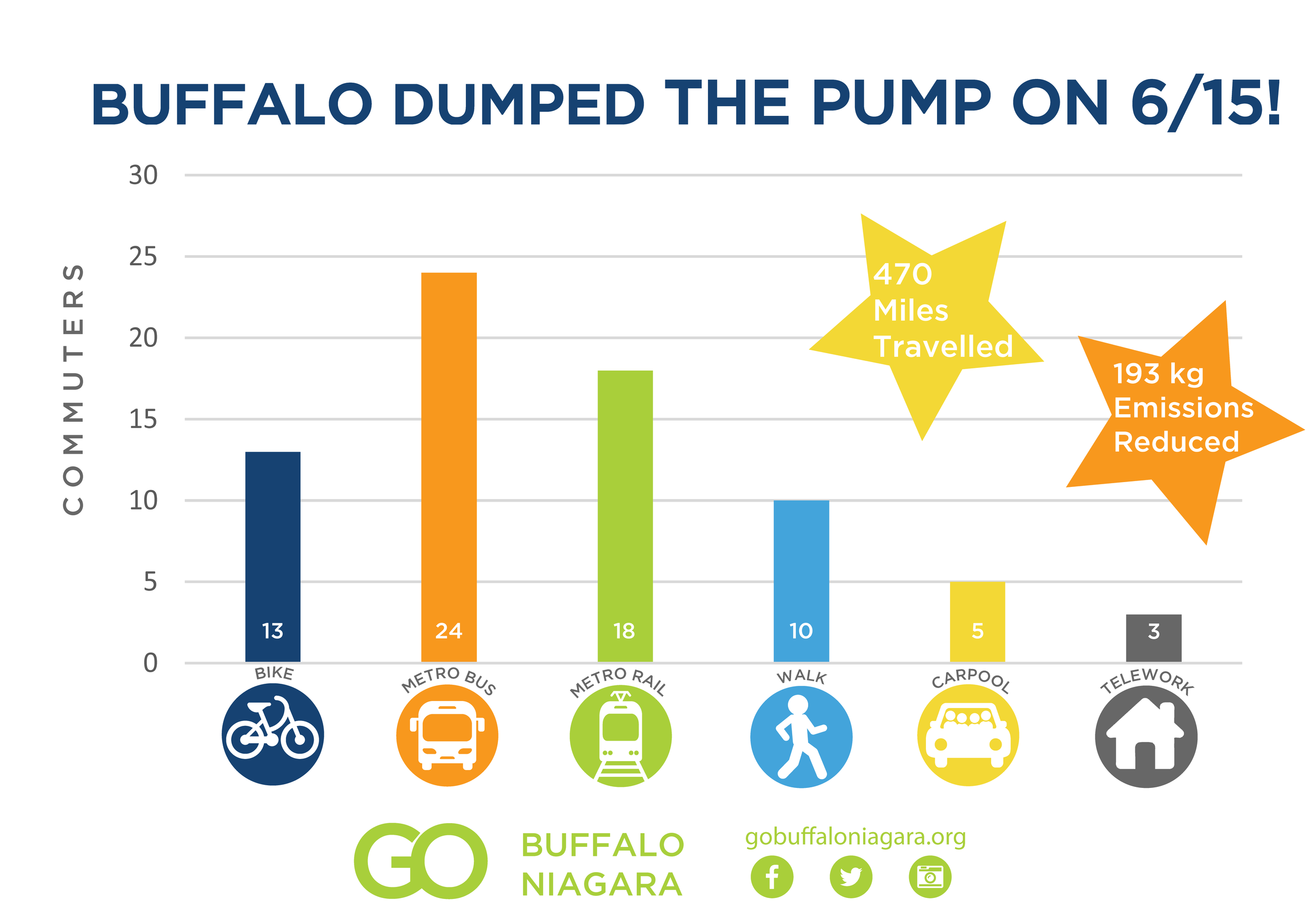 Dump the Pump Results from Buffalo Pledge
